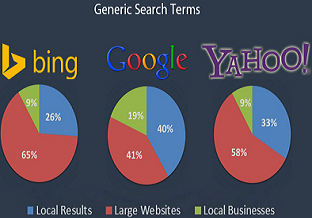 Bing and Google Ad market